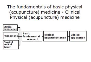 基礎物理(鍼)医学・臨床物理(鍼)医学の基本