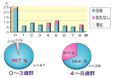 初診時年齢別の有効性グラフ